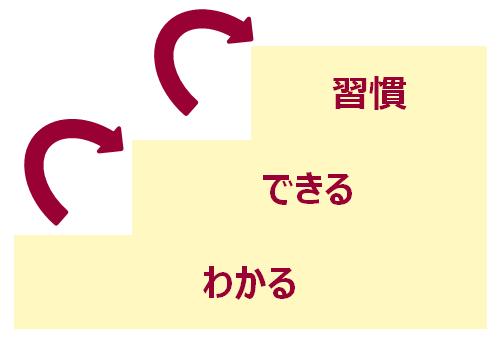 わかるできる習慣3つのステップ