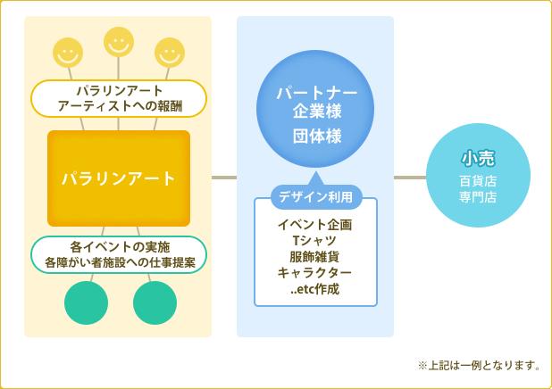 Activities 活動内容 デザインライセンス活動