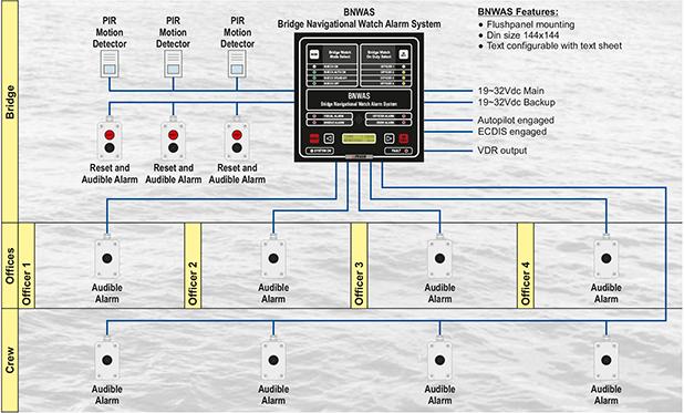 船橋航海当直警報装置
