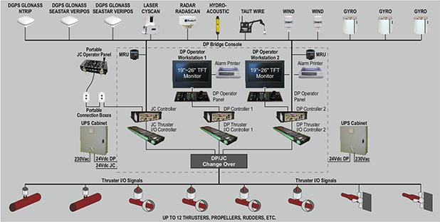舶用位置制御システム