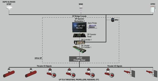 ジョイスティック制御システム
