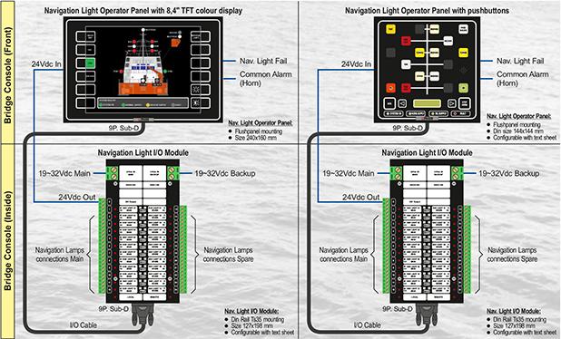 航海灯制御システム