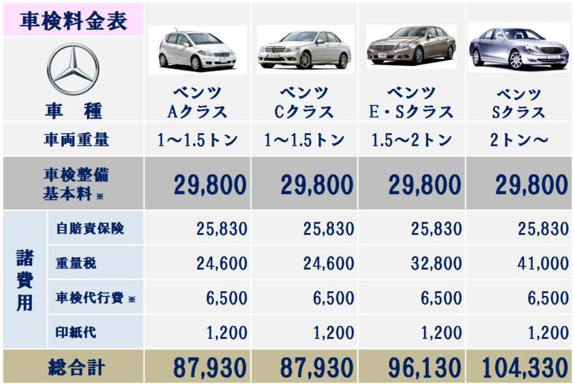 大阪市内のベンツの格安車検費用29,800円~ベンツ車検の料金表。ベンツの車検費用を安くリーズナブルに抑えられます。大阪市の外車車検なら双輪自動車にお任せください!
