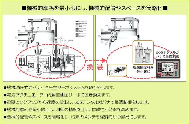 機械的摩耗を最小限にし、機械的配管やスペースを簡略化